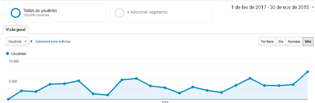 grafico que demonstra o crescimento em acessos ao site do hotel solar salinopolis